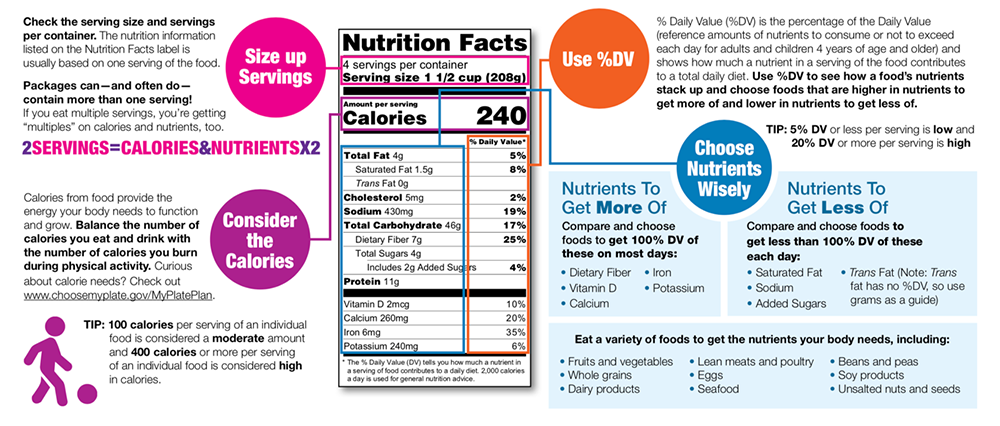a sample nutrition label